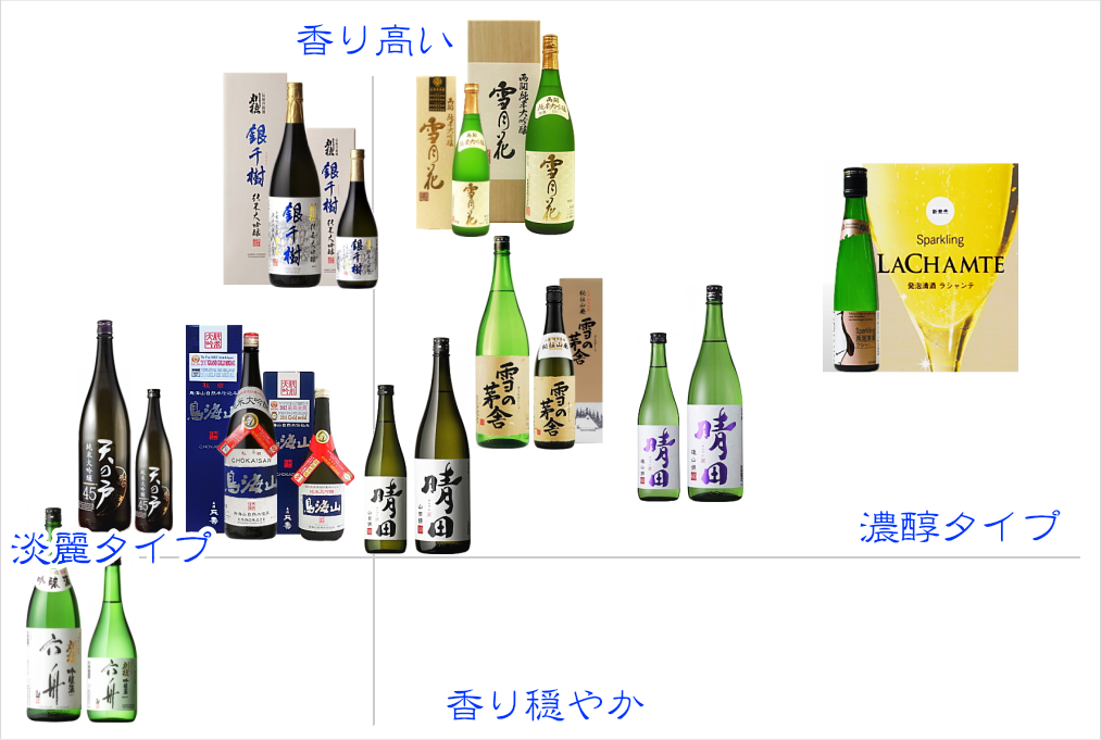 秋田地酒 飲み口分類